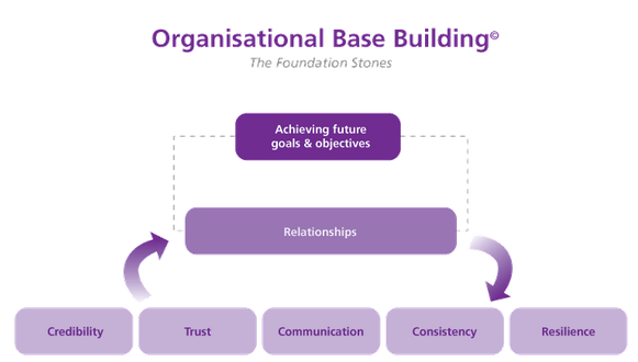 Organisational Base Building